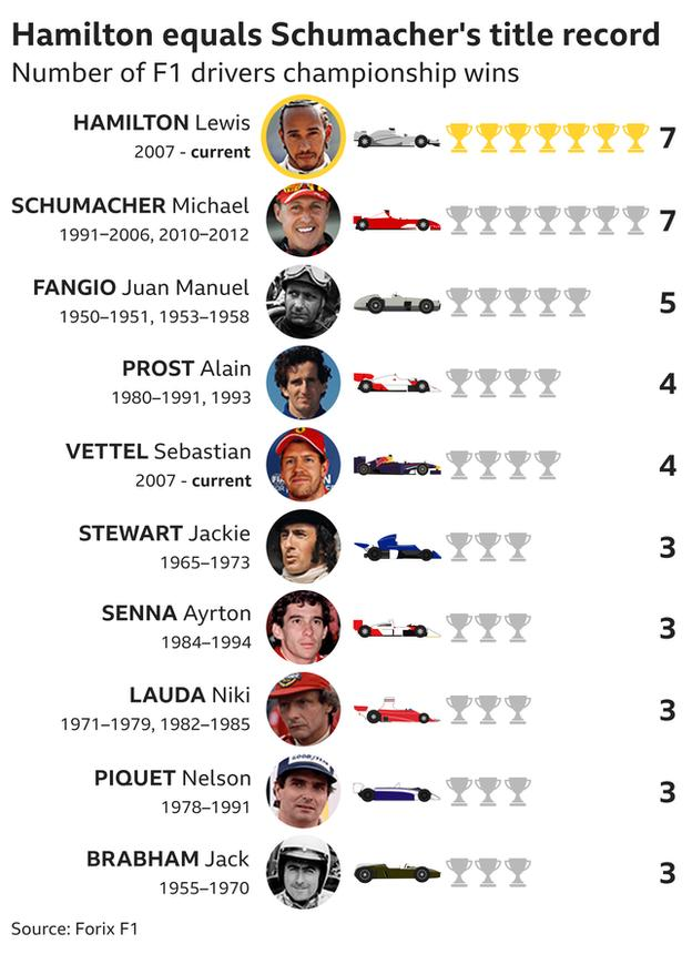 Lewis Hamilton and Michael Schumacher both have seven world titles