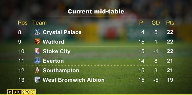 Current mid-table