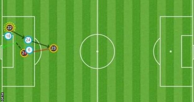 Aston Villa v Watford stats