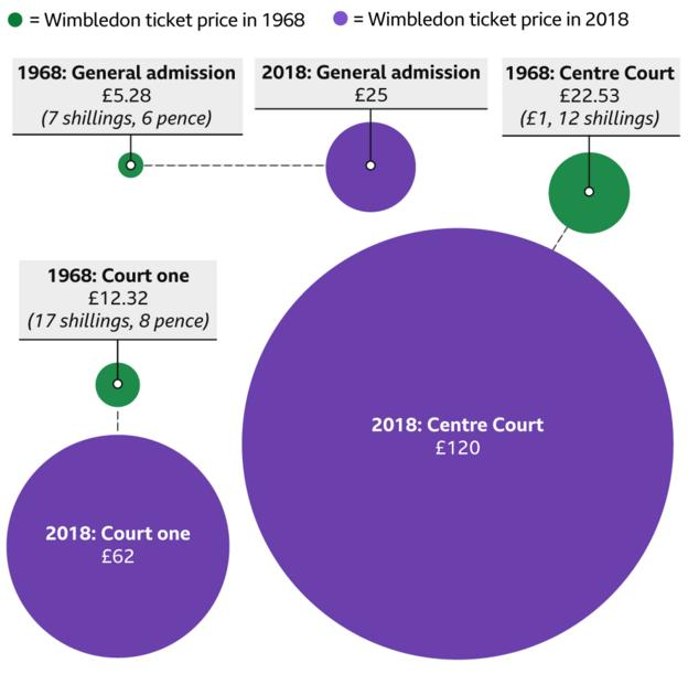 Open Era at 50: Graphic showing how the ticket prices have changed