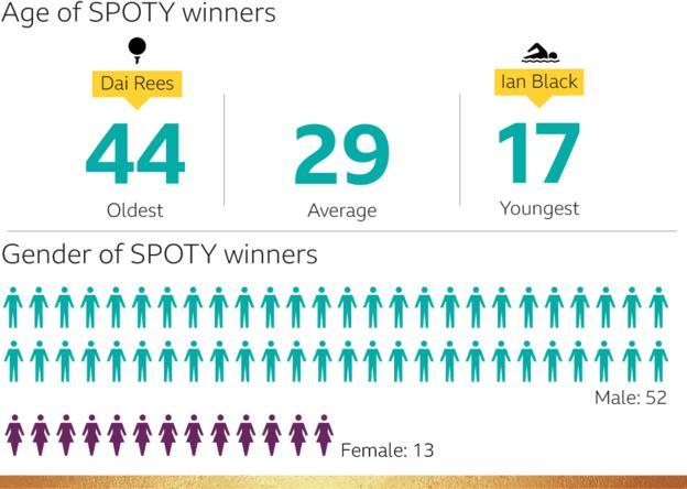 Age of SPOTY winners