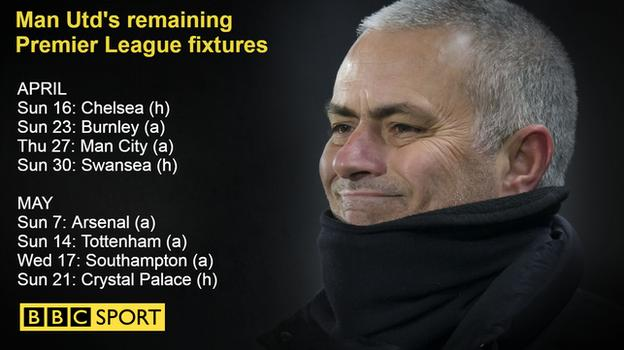 Man Utd's Premier League fixtures