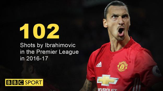 Zlatan Ibrahimovic shots for Manchester United in the Premier League in 2016-17