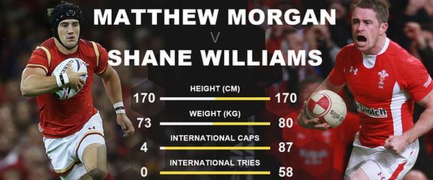 Matthew Morgan and Shane Williams