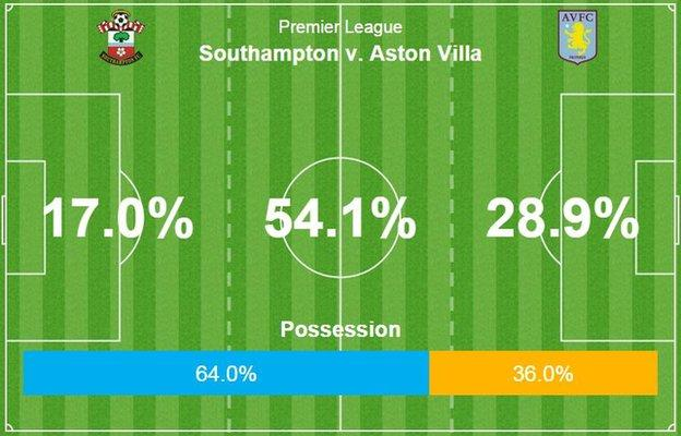 Southampton made 544 passes against a Villa side who made 321