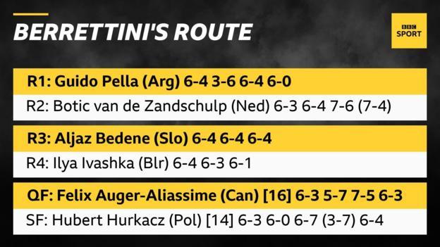 Berrettini's route to the final
