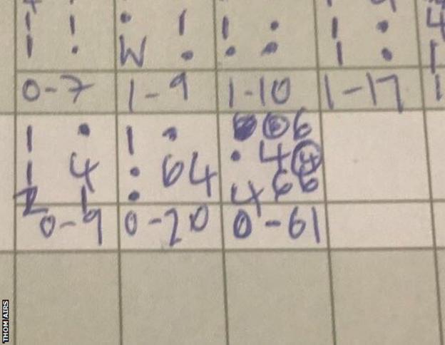 Scorecard shows final over of Dorchester game