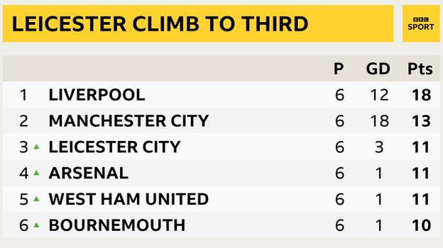Snapshot showing the top of the Premier League: 1st Liverpool, 2nd Man City, 3rd Leicester, 4th Arsenal, 5th West Ham and 6th Bournemouth