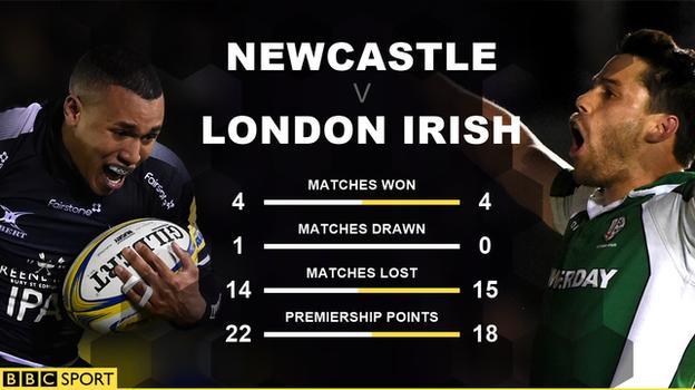 Newcastle v London Irish Premiership head-to-head