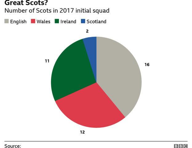Die Schotten sind im britischen und irischen Lions-Kader 2017