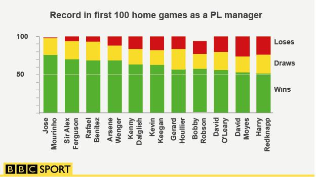 Graphic showing Jose Mourinho's record in his first 99 home games as a Premier League manager - it is better than anyone else in Premier League history