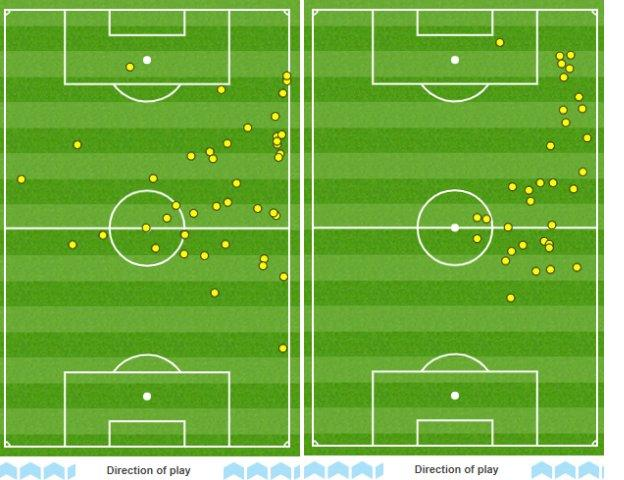 Graphic showing Jordan Henderson's touches in the first half (left) and second half (right) against Tottenham