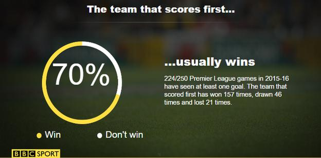 The team that scores first...