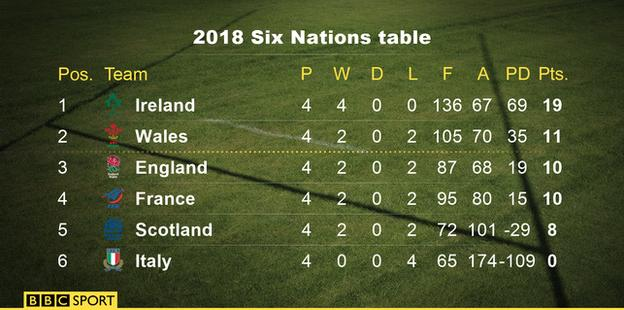 Six Nations table