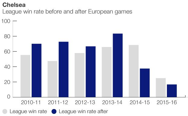 Graphic showing how Chelsea perform after European games