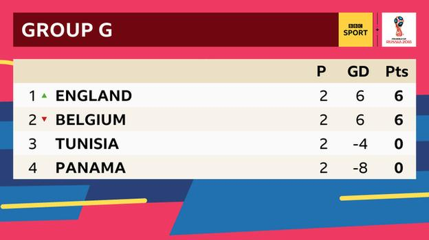 World Cup Group G table: 1st England with six points, 2nd Belgium with six points, third Tunisia with no points, fourth Panama with no points