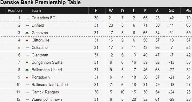 Irish Premiership table