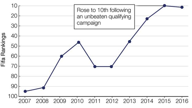 Graph illustrating Austria's astonishing climb up the world rankings from 105th in 2008 to 10th in 2016.