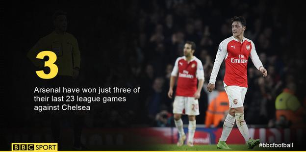 Arsenal record against Chelsea