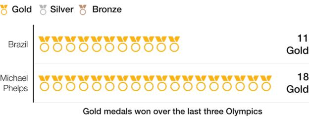 American swimmer Michael Phelps won his 18 gold medals over the last three Olympic games, while 2016 hosts Brazil accrued 11 over that timeframe