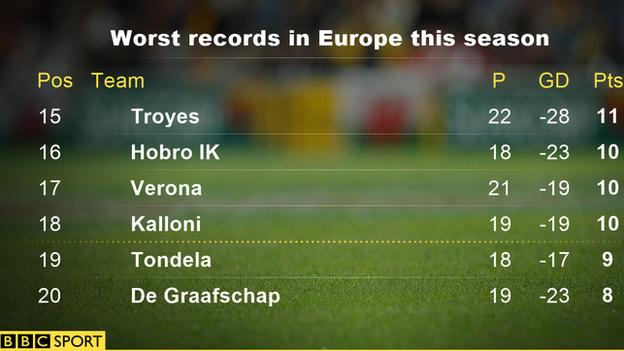 Worst records in Europe this season