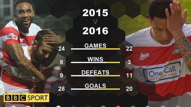 Doncaster Rovers season comparison