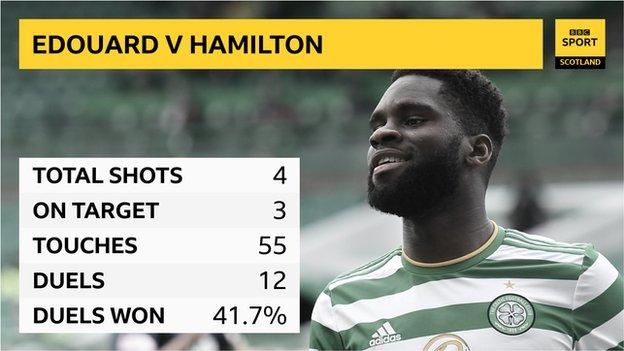 Edouard graphic: Shots 4, on target 3, touches 55