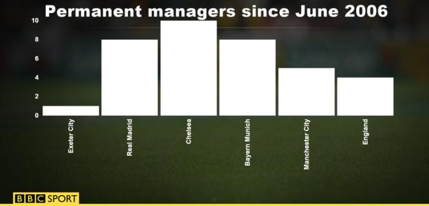 Permanent managers since 2006
