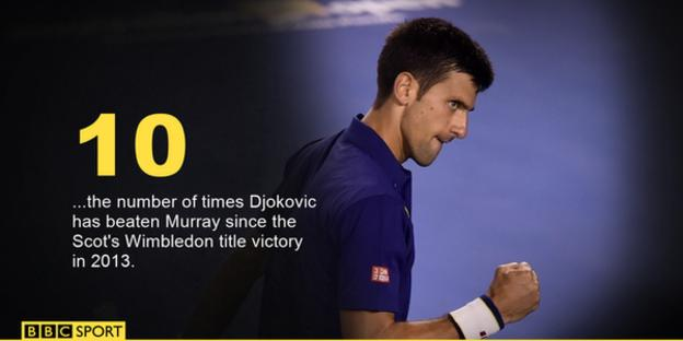 Djokovic record