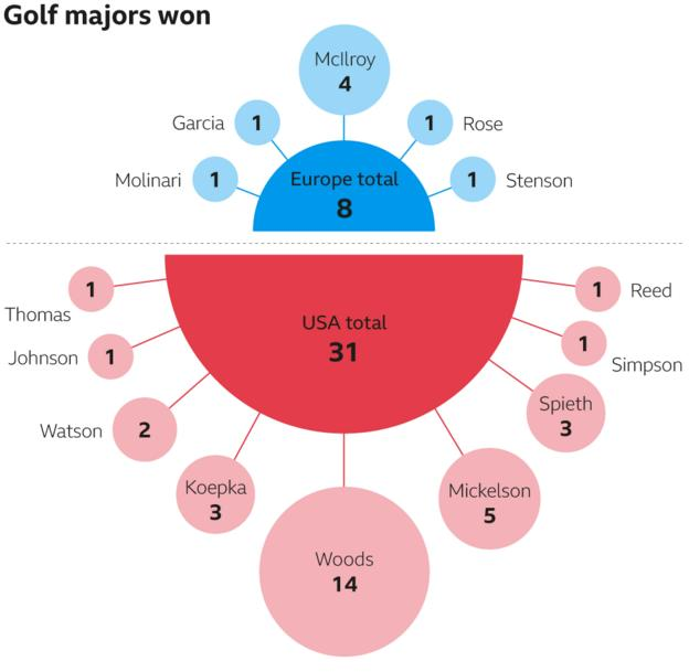 Ryder Cup majors won by players in Europe and US Ryder Cup teams