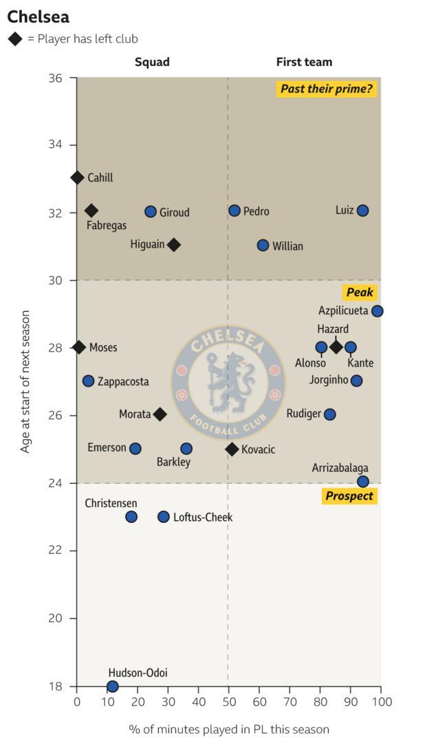 Chelsea squad graphic