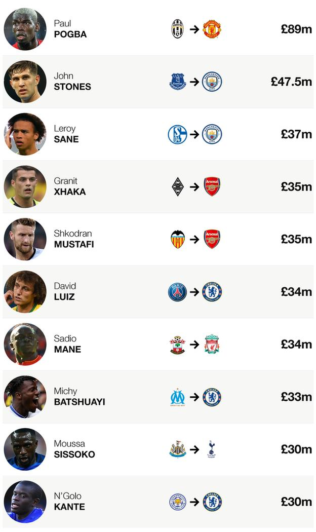 The list of the biggest fees spent by Premier League clubs during the 2016-17 summer transfer window
