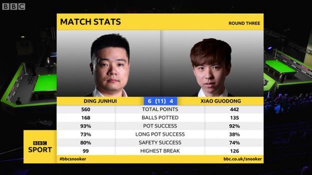 Ding Junhui and Xiao Guodong statistics