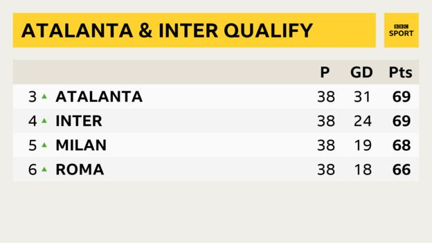 Serie A table showing positions from third to sixth
