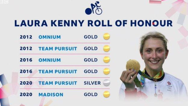 Laura Kenny roll of honour
