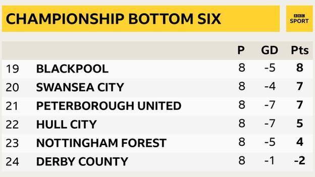 Championship bottom six