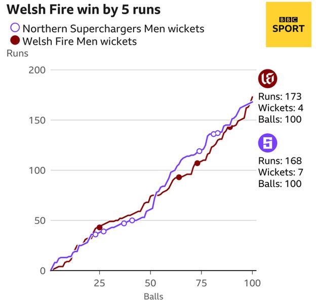 Il worm mostra che i Northern Supercharger sono cinque piste dietro i Welsh Fire Men.  Northern Superchargers Men's - 168 per sette dopo 100 palle.  Nella stessa fase, il numero dei vigili del fuoco gallesi era di 173 a 4.