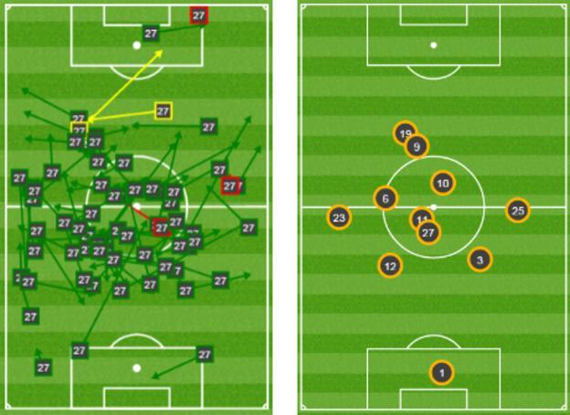 Fellaini's passes against Watford and Man Utd's average position