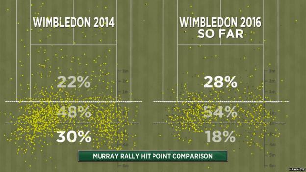 Wimbledon: Andy Murray beats Yen-Hsun Lu