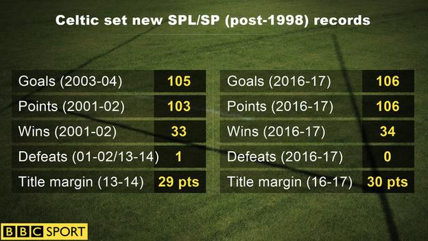 A graphic of Celtic's record this season
