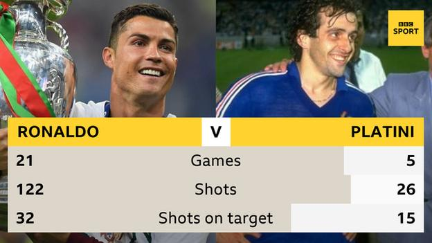 How Cristiano Ronaldo and Michel Platini scored their nine European Championship goals