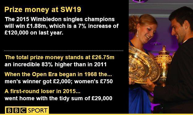 BBC prize money graphic