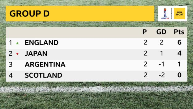 Group D table: England lead with six points, Japan are second with four points, Argentina are third with one point and Scotland are fourth with zero points