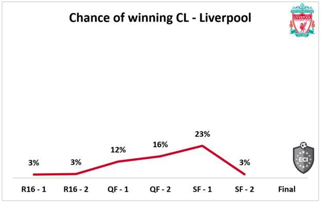 Liverpool chances of winning Champions League
