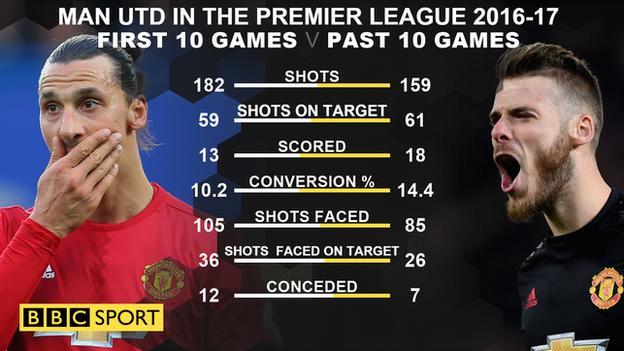 Man Utd have improved in attack and defence in their past 10 PL games compared to their first 10