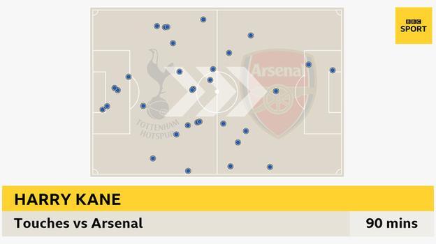 6 Aralık'ta Tottenham'ın Arsenal'i yenmesinde Harry Kane'in dokunuşlarını gösteren grafik