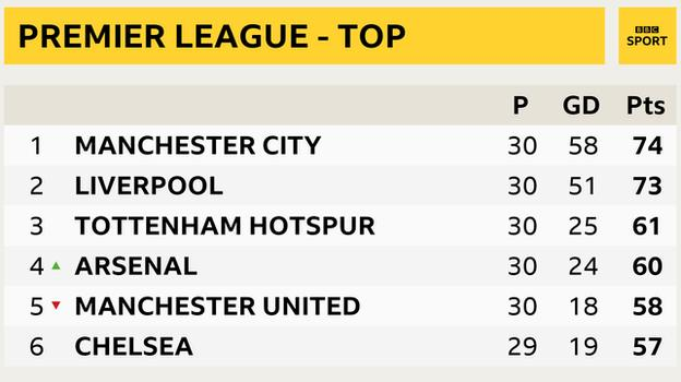 Snapshot of the top of the Premier League table: 1st Man City, 2nd Liverpool, 3rd Tottenham, 4th Arsenal, 5th Man Utd and 6th Chelsea