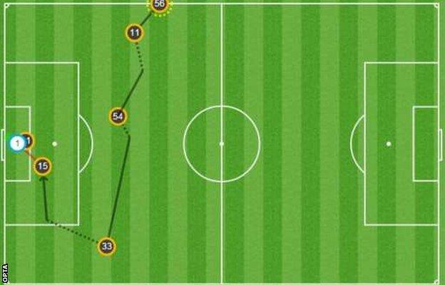Opta graphic of Roberto Firmino goal