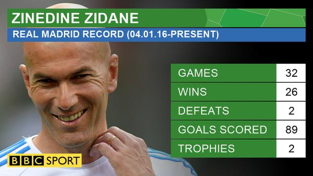 Zinedine Zidane's record since becoming Real Madrid manager