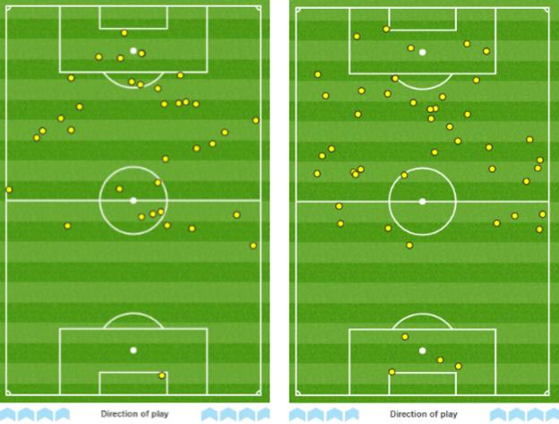 Lukaku's touches against Hull (l) and Man Utd (r)
